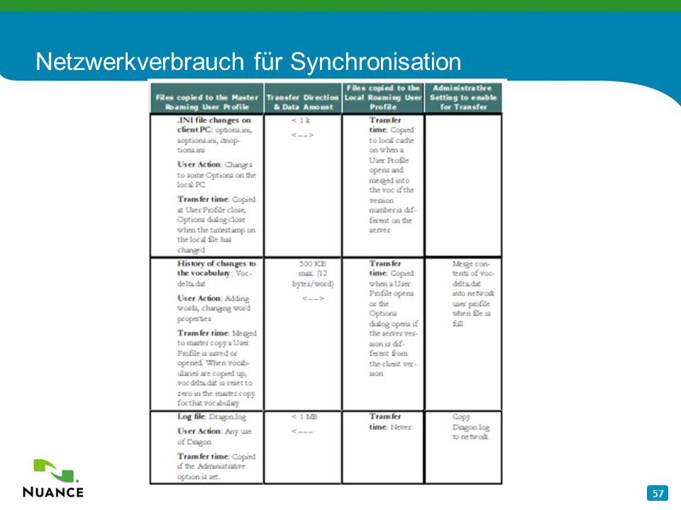 57 Netzwerkverbrauch für Synchronisation