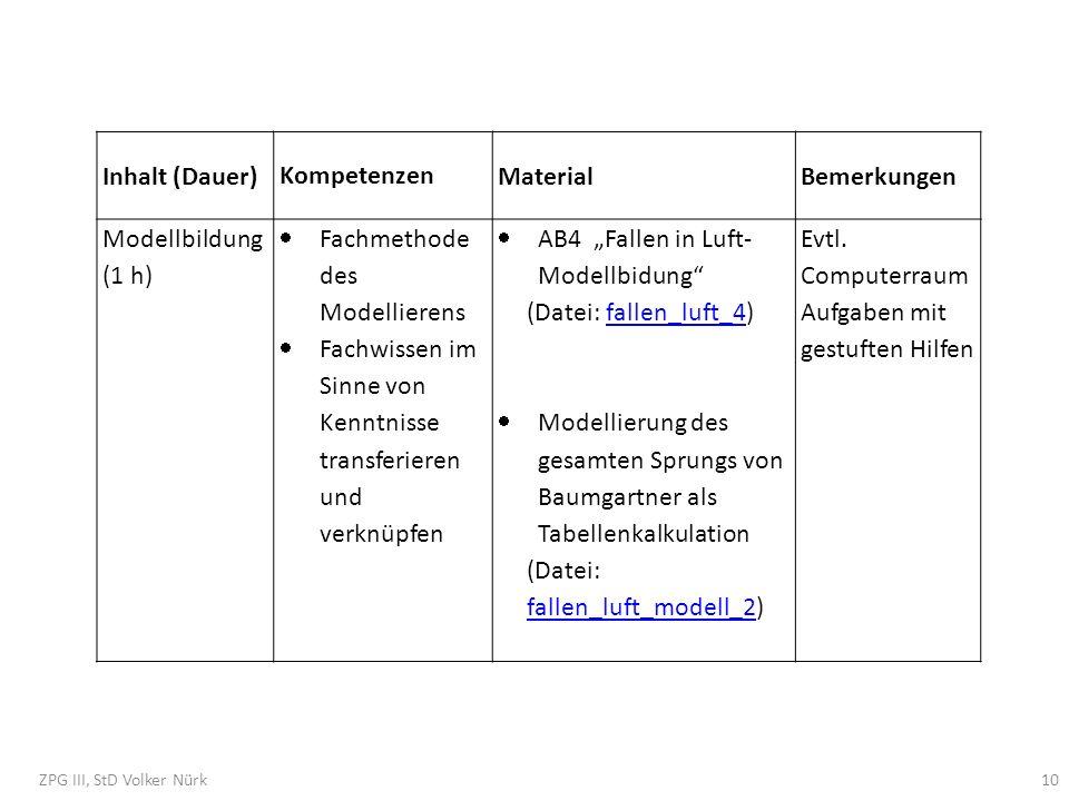 Inhalt (Dauer) Kompetenzen MaterialBemerkungen Modellbildung (1 h) Fachmethode des Modellierens Fachwissen im Sinne von Kenntnisse transferieren und v