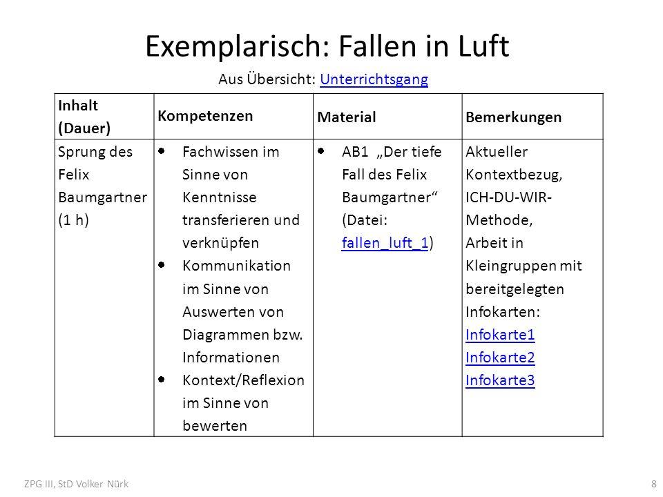 Exemplarisch: Fallen in Luft Inhalt (Dauer) Kompetenzen MaterialBemerkungen Sprung des Felix Baumgartner (1 h) Fachwissen im Sinne von Kenntnisse tran
