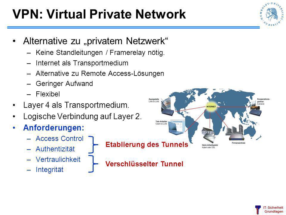 IT-Sicherheit Grundlagen VPN: Virtual Private Network Alternative zu privatem Netzwerk –Keine Standleitungen / Framerelay nötig. –Internet als Transpo