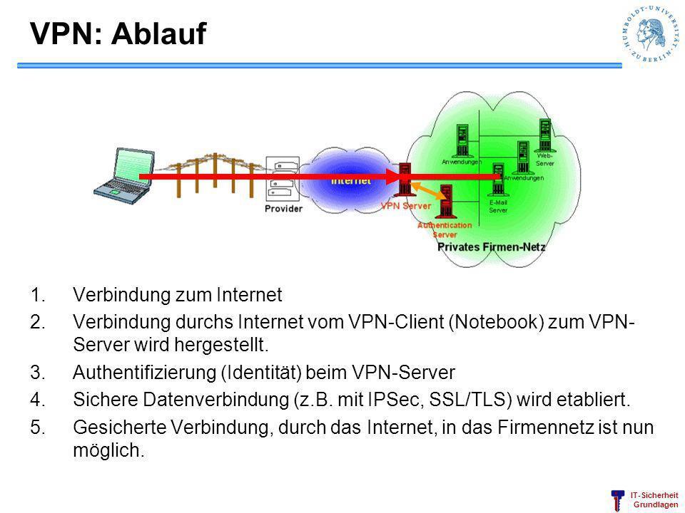 IT-Sicherheit Grundlagen VPN: Ablauf 1.Verbindung zum Internet 2.Verbindung durchs Internet vom VPN-Client (Notebook) zum VPN- Server wird hergestellt
