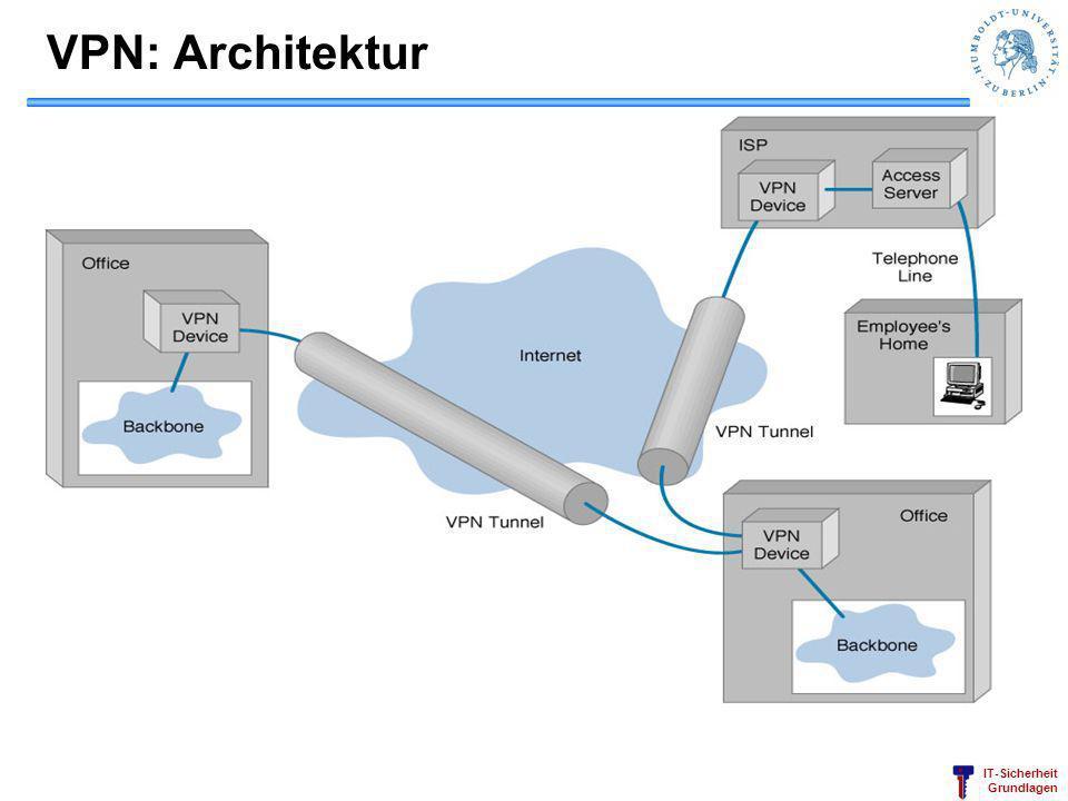 IT-Sicherheit Grundlagen VPN: Architektur