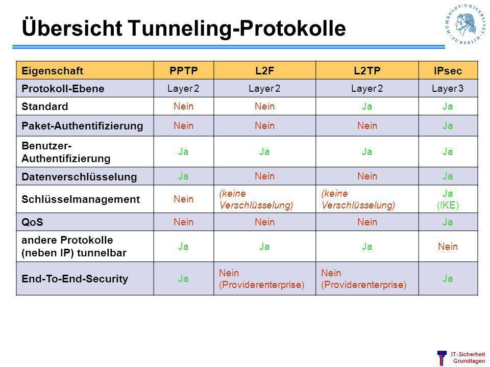 IT-Sicherheit Grundlagen Übersicht Tunneling-Protokolle EigenschaftPPTPL2FL2TPIPsec Protokoll-Ebene Layer 2 Layer 3 Standard Nein Ja Paket-Authentifiz
