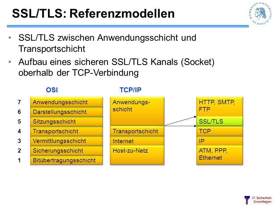 IT-Sicherheit Grundlagen SSL/TLS zwischen Anwendungsschicht und Transportschicht Aufbau eines sicheren SSL/TLS Kanals (Socket) oberhalb der TCP-Verbin