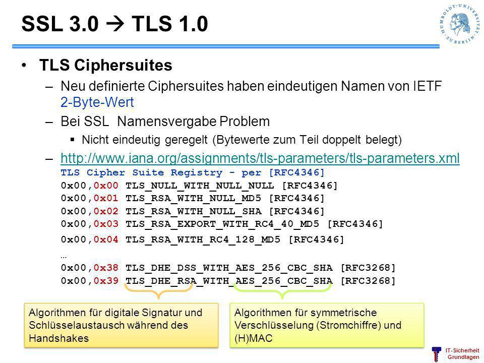 IT-Sicherheit Grundlagen SSL 3.0 TLS 1.0 TLS Ciphersuites –Neu definierte Ciphersuites haben eindeutigen Namen von IETF 2-Byte-Wert –Bei SSL Namensver