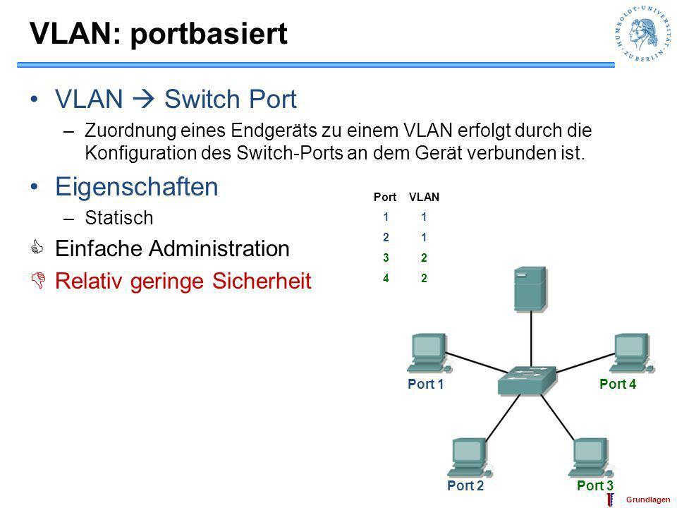 IT-Sicherheit Grundlagen MAC basierende VLANs VLAN Gruppe von MAC Adressen –Zuordnung eines Endgeräts zu einem VLAN erfolgt aufgrund seiner MAC Adresse –statisch / dynamisch +etwas höhere Sicherheit -aufwendige Administration -selten implementiert 00-E0-7D-86-73-26 00-E0-7D-86-73-2700-E0-7D-86-73-28 00-E0-7D-86-73-29 MAC Adresse VLAN 00-E0-7D-86-73-26 1 00-E0-7D-86-73-27 1 00-E0-7D-86-73-28 2 00-E0-7D-86-73-29 2