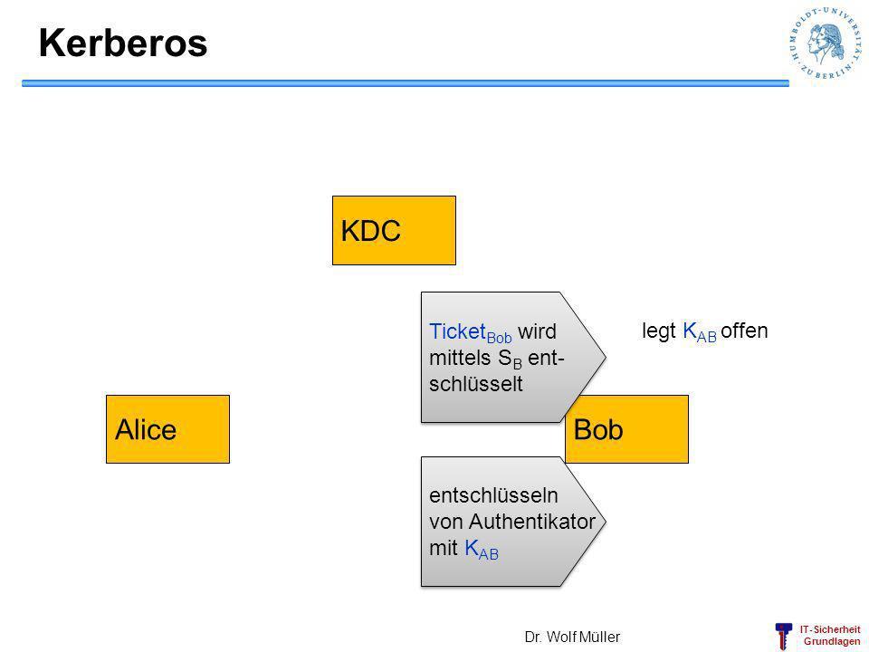 IT-Sicherheit Grundlagen Kerberos Dr. Wolf Müller AliceBob KDC Ticket Bob wird mittels S B ent- schlüsselt Ticket Bob wird mittels S B ent- schlüsselt