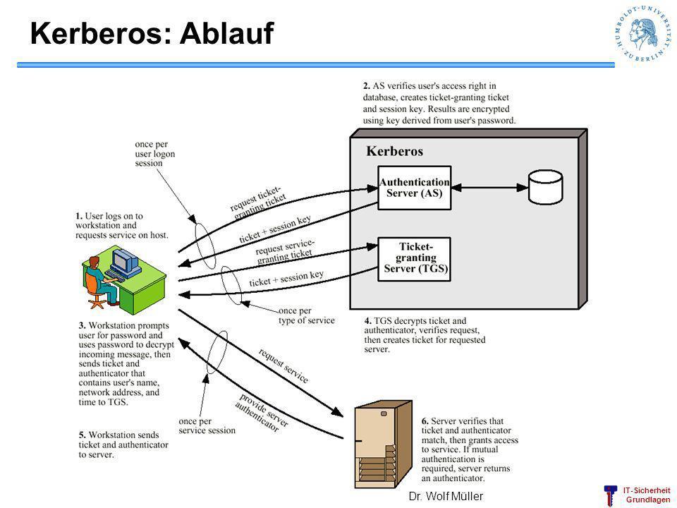 IT-Sicherheit Grundlagen Kerberos: Ablauf Dr. Wolf Müller