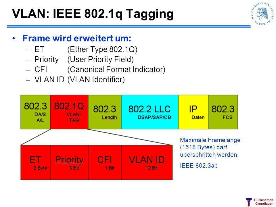 IT-Sicherheit Grundlagen VLAN: IEEE 802.1q Tagging Frame wird erweitert um: –ET(Ether Type 802.1Q) –Priority(User Priority Field) –CFI(Canonical Forma