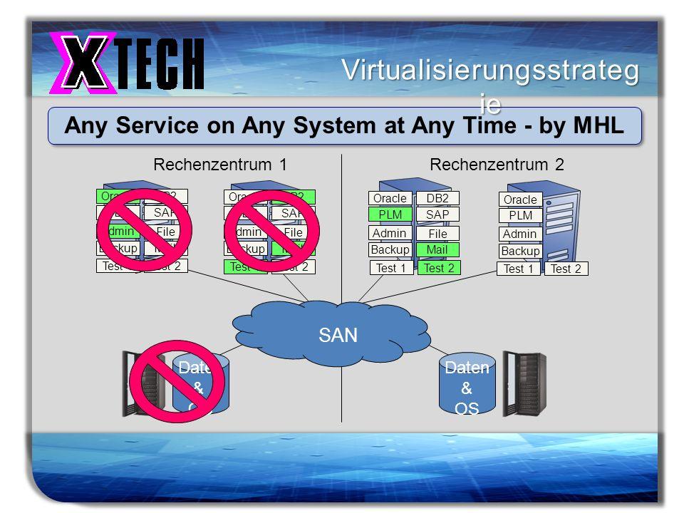 Titelmasterformat durch Klicken bearbeiten Virtualisierungsstrateg ie Any Service on Any System at Any Time - by MHL Rechenzentrum 1Rechenzentrum 2 Or