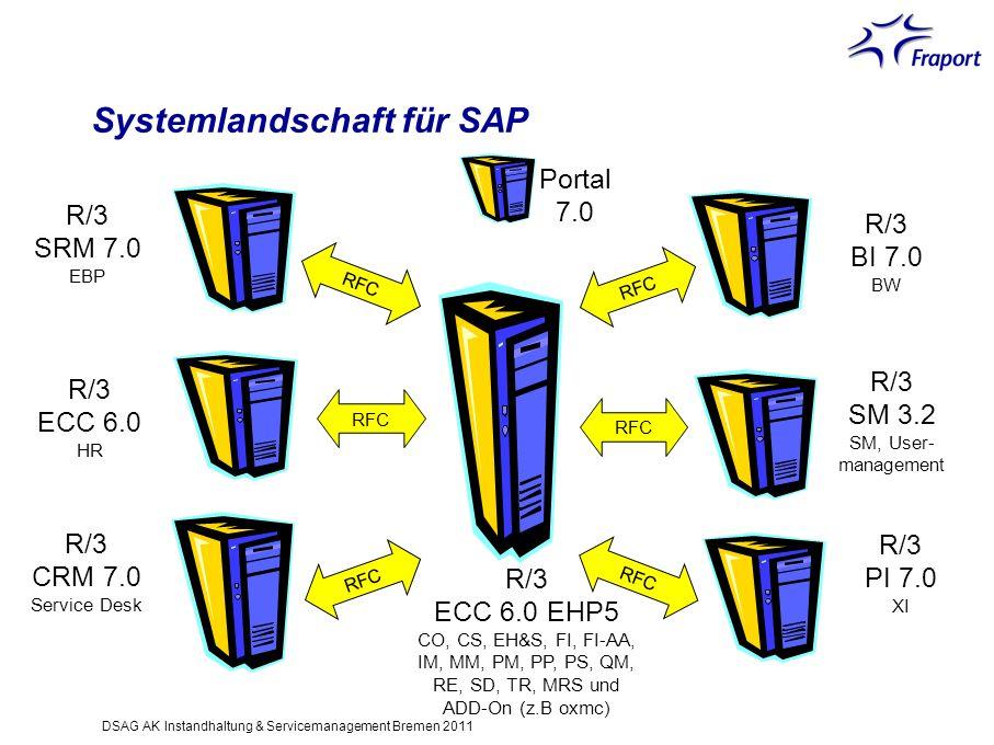 Systemlandschaft für SAP RFC R/3 ECC 6.0 EHP5 CO, CS, EH&S, FI, FI-AA, IM, MM, PM, PP, PS, QM, RE, SD, TR, MRS und ADD-On (z.B oxmc) R/3 SRM 7.0 EBP R