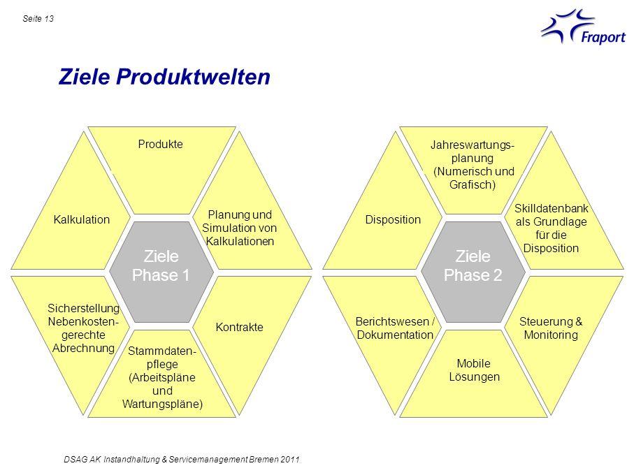 Ziele Produktwelten Seite 13 DSAG AK Instandhaltung & Servicemanagement Bremen 2011 Ziele Phase 2 Skilldatenbank als Grundlage für die Disposition Mob