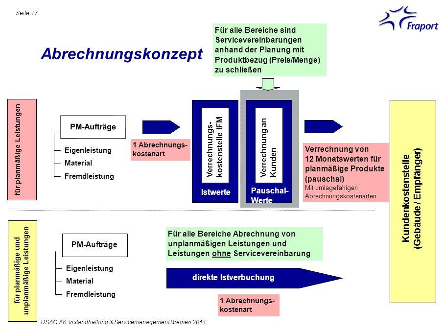 Abrechnungskonzept Seite 17 DSAG AK Instandhaltung & Servicemanagement Bremen 2011 Verrechnungs- kostenstelle IFM Verrechnung an Kunden Istwerte Pausc