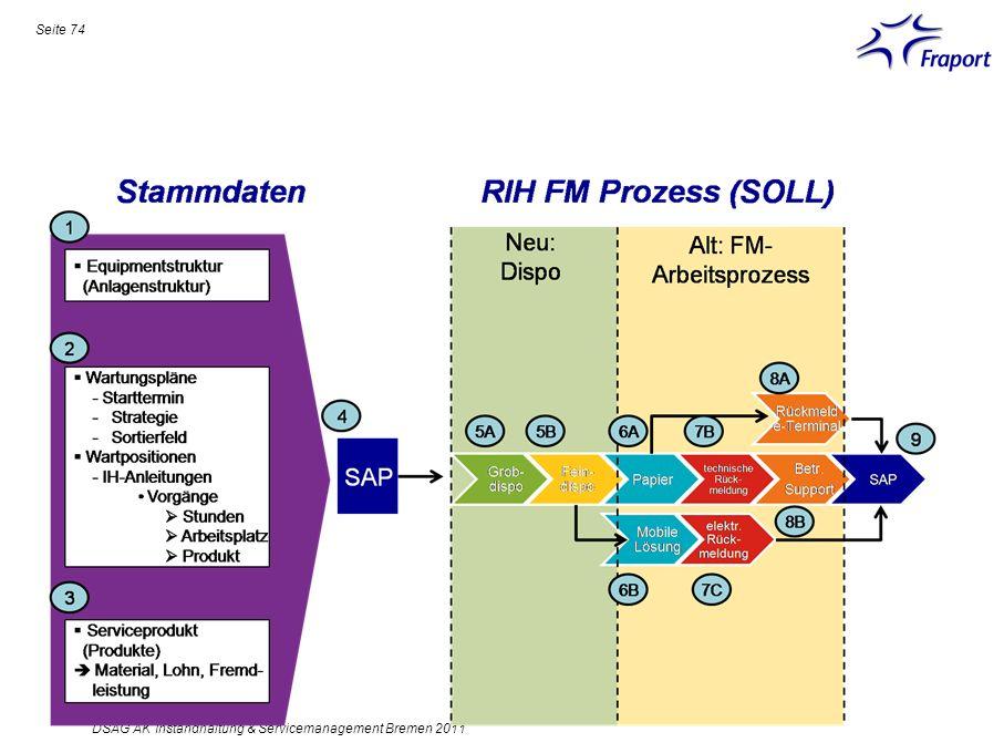 Seite 74 DSAG AK Instandhaltung & Servicemanagement Bremen 2011