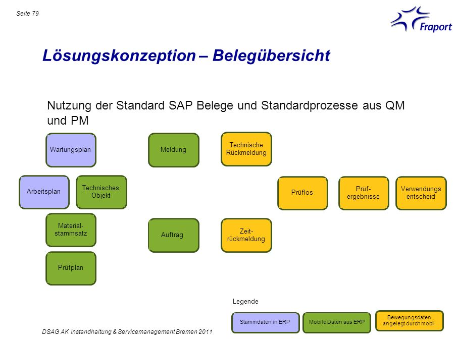 Lösungskonzeption – Belegübersicht Seite 79 DSAG AK Instandhaltung & Servicemanagement Bremen 2011 Nutzung der Standard SAP Belege und Standardprozess