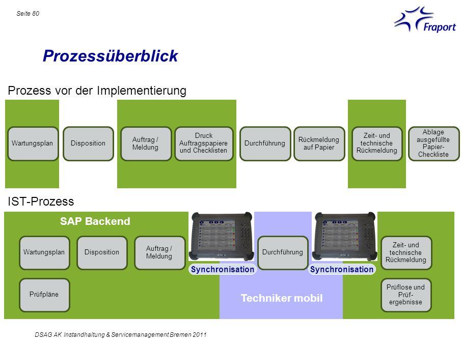 SAP Backend Prozessüberblick Seite 80 DSAG AK Instandhaltung & Servicemanagement Bremen 2011 Wartungsplan Auftrag / Meldung Druck Auftragspapiere und