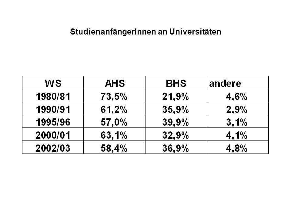 StudienanfängerInnen an Universitäten