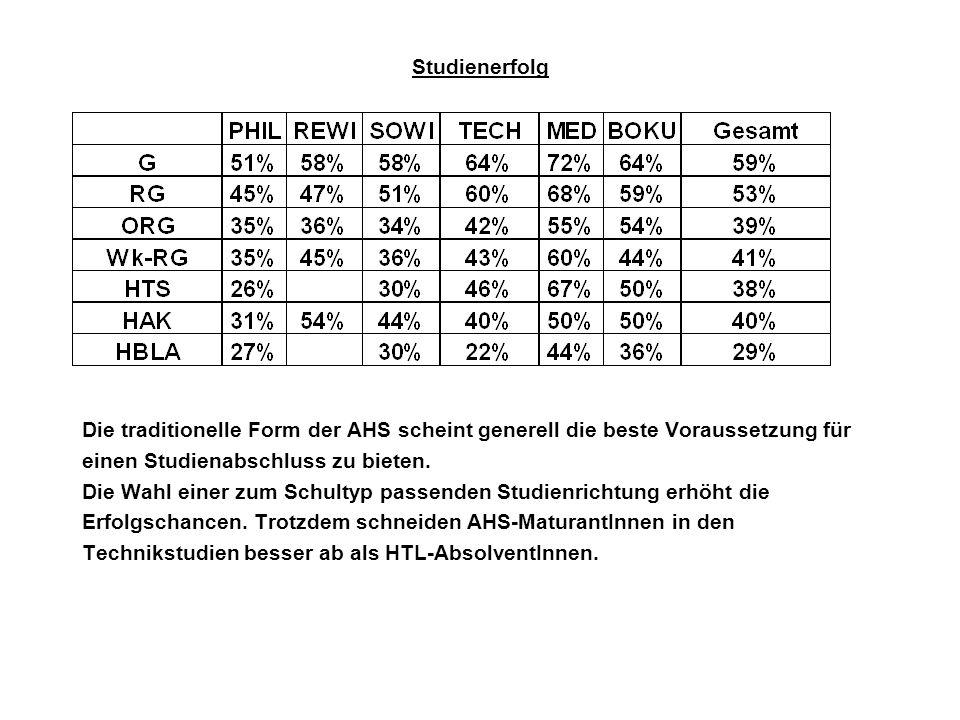 Studienerfolg Die traditionelle Form der AHS scheint generell die beste Voraussetzung für einen Studienabschluss zu bieten. Die Wahl einer zum Schulty