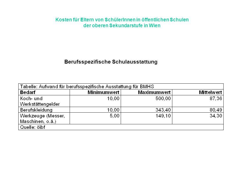 Kosten für Eltern von SchülerInnen in öffentlichen Schulen der oberen Sekundarstufe in Wien Berufsspezifische Schulausstattung