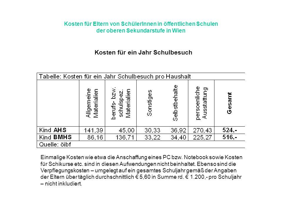 Kosten für Eltern von SchülerInnen in öffentlichen Schulen der oberen Sekundarstufe in Wien Kosten für ein Jahr Schulbesuch Einmalige Kosten wie etwa