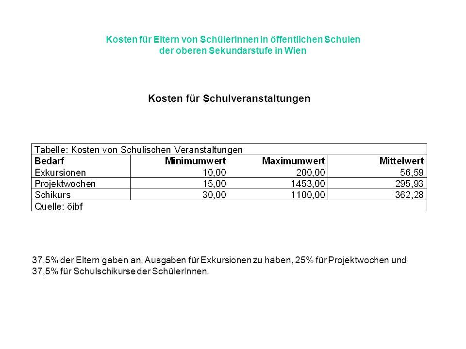 Kosten für Eltern von SchülerInnen in öffentlichen Schulen der oberen Sekundarstufe in Wien Kosten für Schulveranstaltungen 37,5% der Eltern gaben an,