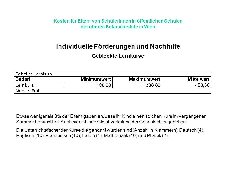 Kosten für Eltern von SchülerInnen in öffentlichen Schulen der oberen Sekundarstufe in Wien Individuelle Förderungen und Nachhilfe Geblockte Lernkurse