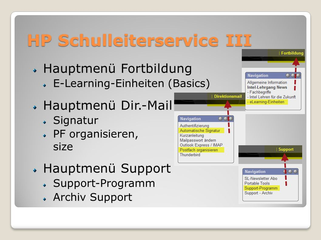 HP Schulleiterservice III Hauptmenü Fortbildung E-Learning-Einheiten (Basics) Hauptmenü Dir.-Mail Signatur PF organisieren, size Hauptmenü Support Sup