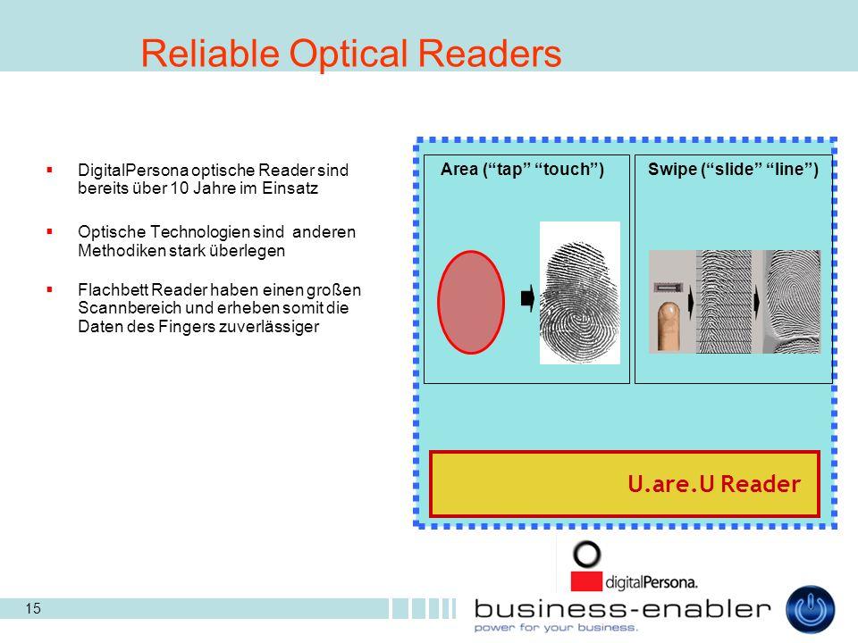 15 DigitalPersona optische Reader sind bereits über 10 Jahre im Einsatz Optische Technologien sind anderen Methodiken stark überlegen Flachbett Reader haben einen großen Scannbereich und erheben somit die Daten des Fingers zuverlässiger U.are.U Reader Area (tap touch) Swipe (slide line) Reliable Optical Readers