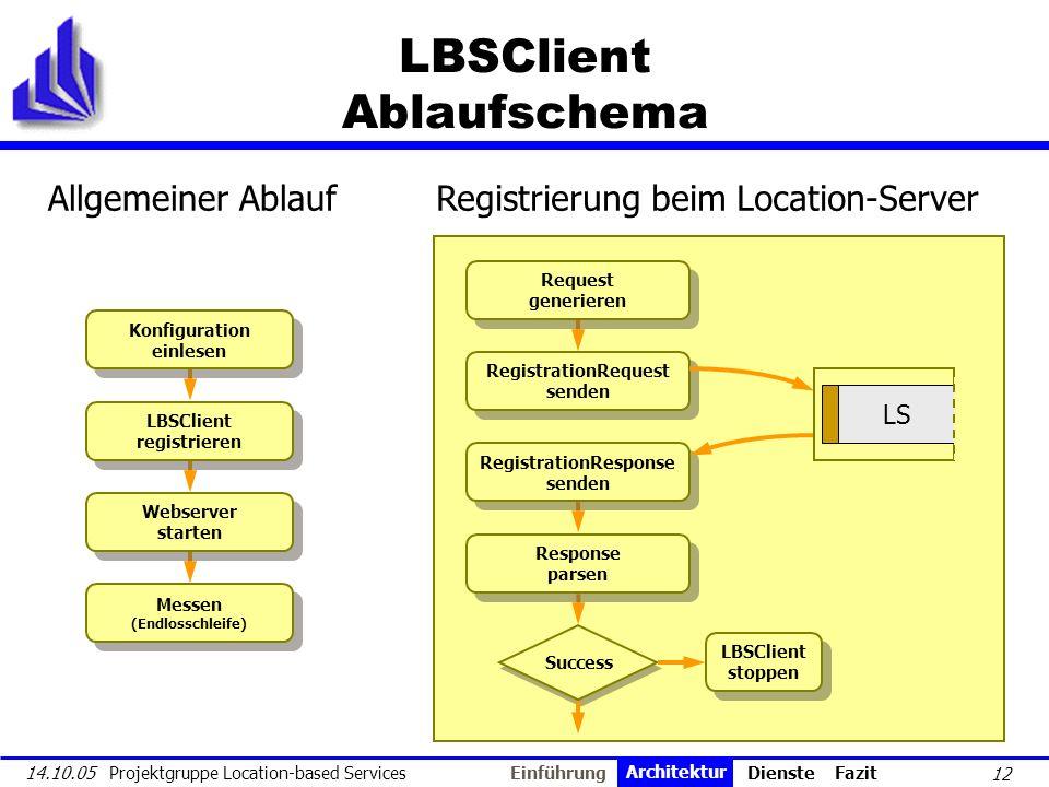 12 14.10.05 Projektgruppe Location-based Services LBSClient Ablaufschema Konfiguration einlesen Konfiguration einlesen LBSClient registrieren LBSClien