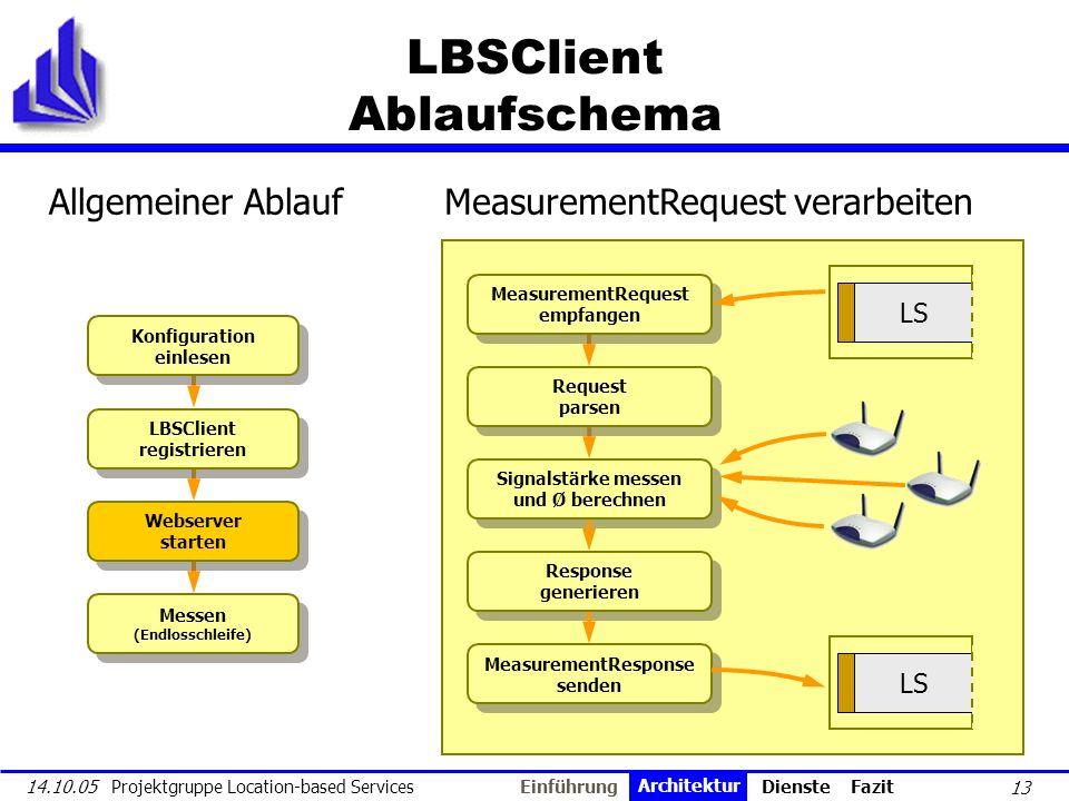 13 14.10.05 Projektgruppe Location-based Services LBSClient Ablaufschema Konfiguration einlesen Konfiguration einlesen LBSClient registrieren LBSClien