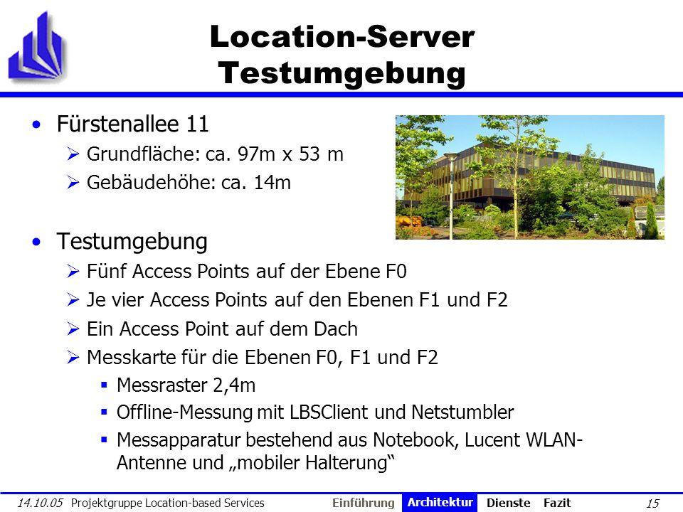 15 14.10.05 Projektgruppe Location-based Services Location-Server Testumgebung Fürstenallee 11 Grundfläche: ca. 97m x 53 m Gebäudehöhe: ca. 14m Testum