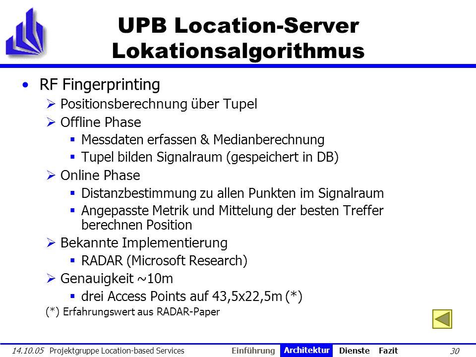 30 14.10.05 Projektgruppe Location-based Services UPB Location-Server Lokationsalgorithmus RF Fingerprinting Positionsberechnung über Tupel Offline Ph