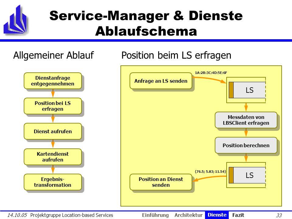 33 14.10.05 Projektgruppe Location-based Services Service-Manager & Dienste Ablaufschema Dienstanfrage entgegennehmen Position bei LS erfragen Dienst
