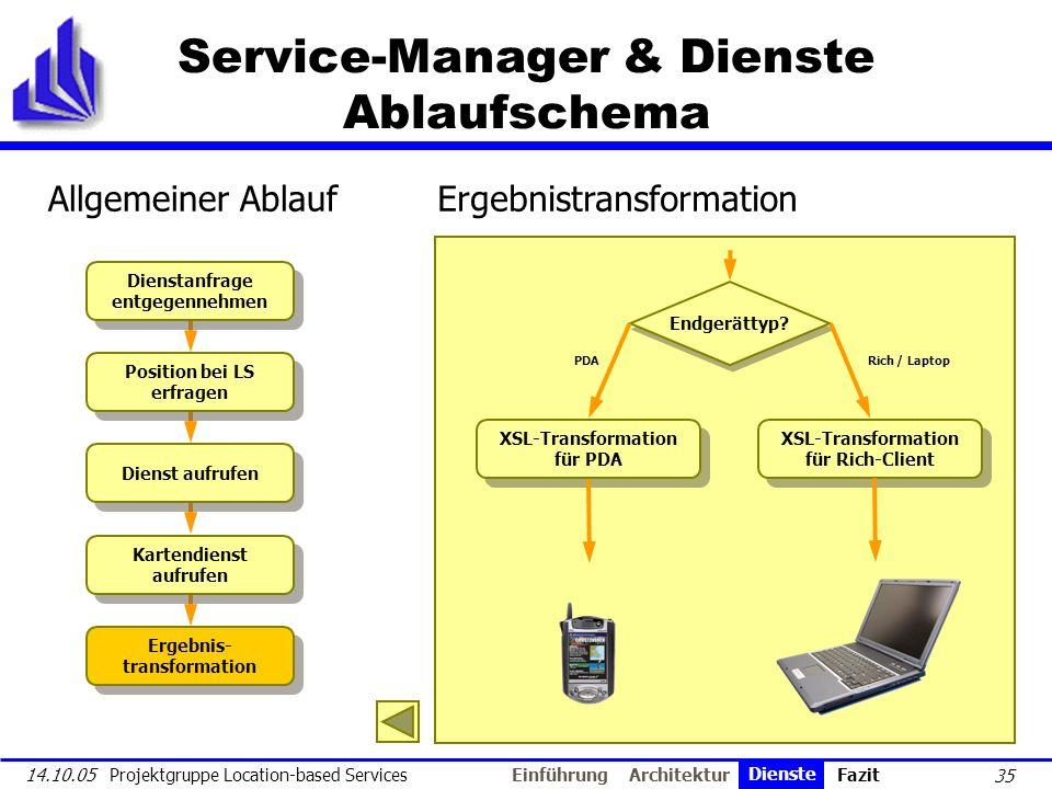 35 14.10.05 Projektgruppe Location-based Services Service-Manager & Dienste Ablaufschema Dienstanfrage entgegennehmen Position bei LS erfragen Dienst