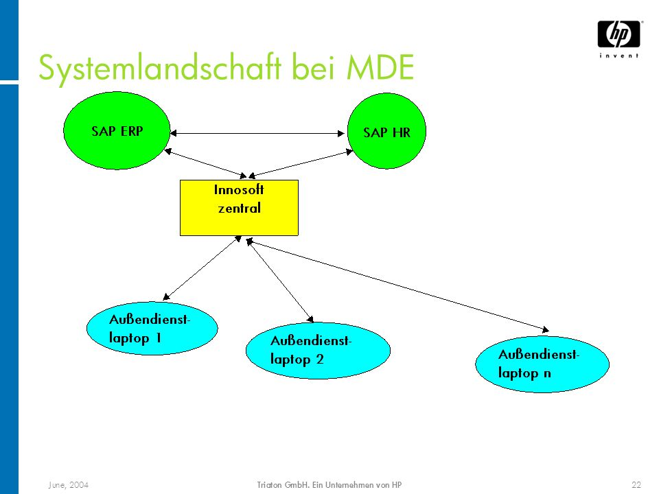 June, 2004Triaton GmbH. Ein Unternehmen von HP22 Systemlandschaft bei MDE