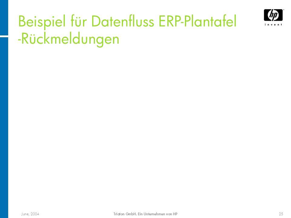 June, 2004Triaton GmbH. Ein Unternehmen von HP25 Beispiel für Datenfluss ERP-Plantafel -Rückmeldungen