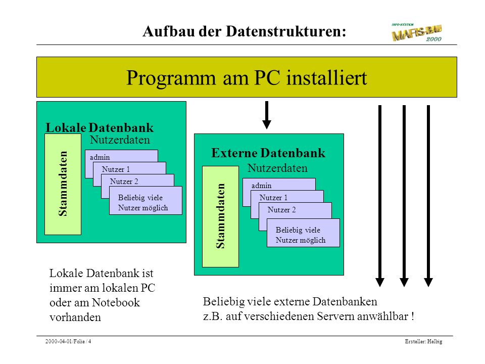 Ersteller: Helbig2000-04-01/Folie / 4 Programm am PC installiert Lokale Datenbank Stammdaten Nutzerdaten Externe Datenbank Stammdaten Nutzerdaten Beli