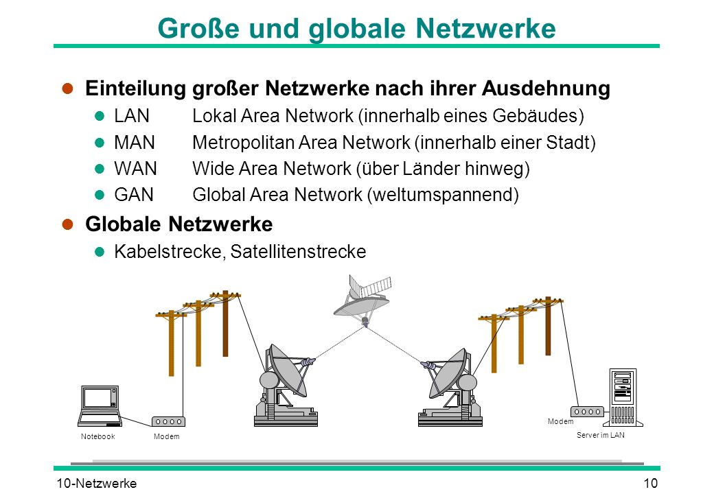 10-Netzwerke10 Große und globale Netzwerke l Einteilung großer Netzwerke nach ihrer Ausdehnung l LANLokal Area Network (innerhalb eines Gebäudes) l MA