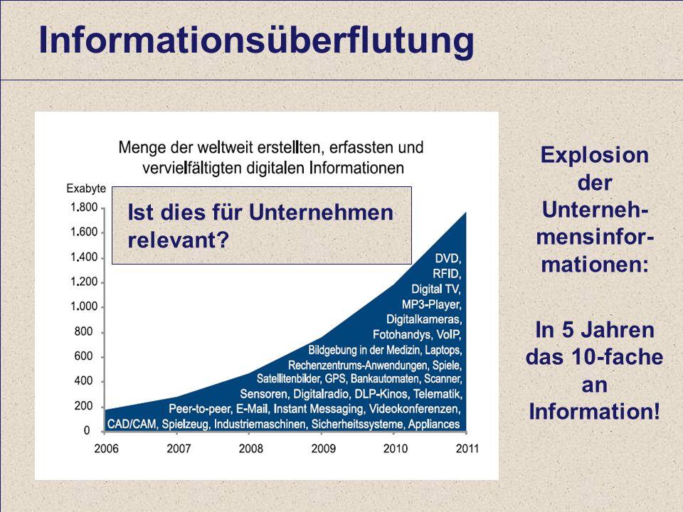 26 Computerwoche ECM Initiative Dr. Ulrich Kampffmeyer PROJECT CONSULT Unternehmensberatung Dr.