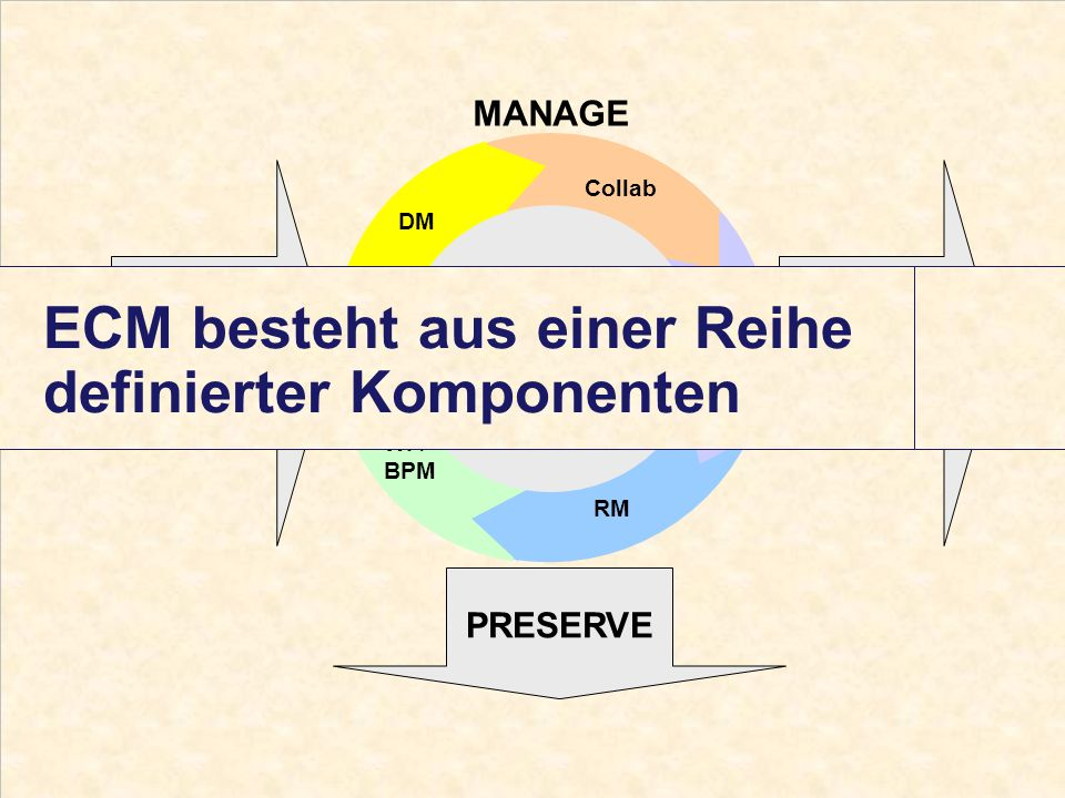 4 Computerwoche ECM Initiative Dr. Ulrich Kampffmeyer PROJECT CONSULT Unternehmensberatung Dr.