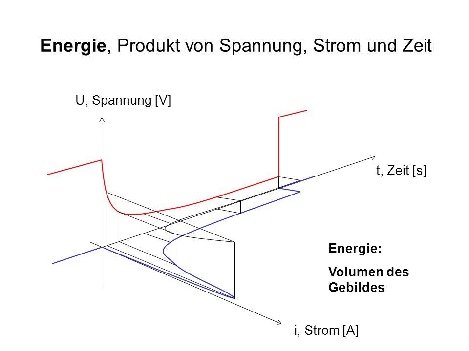 Energie, Produkt von Spannung, Strom und Zeit t, Zeit [s] U, Spannung [V] i, Strom [A] Energie: Volumen des Gebildes