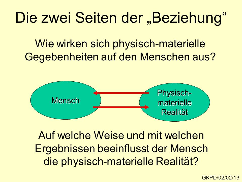 Die zwei Seiten der Beziehung GKPD/02/02/13 Wie wirken sich physisch-materielle Gegebenheiten auf den Menschen aus? Mensch Physisch-materielleRealität