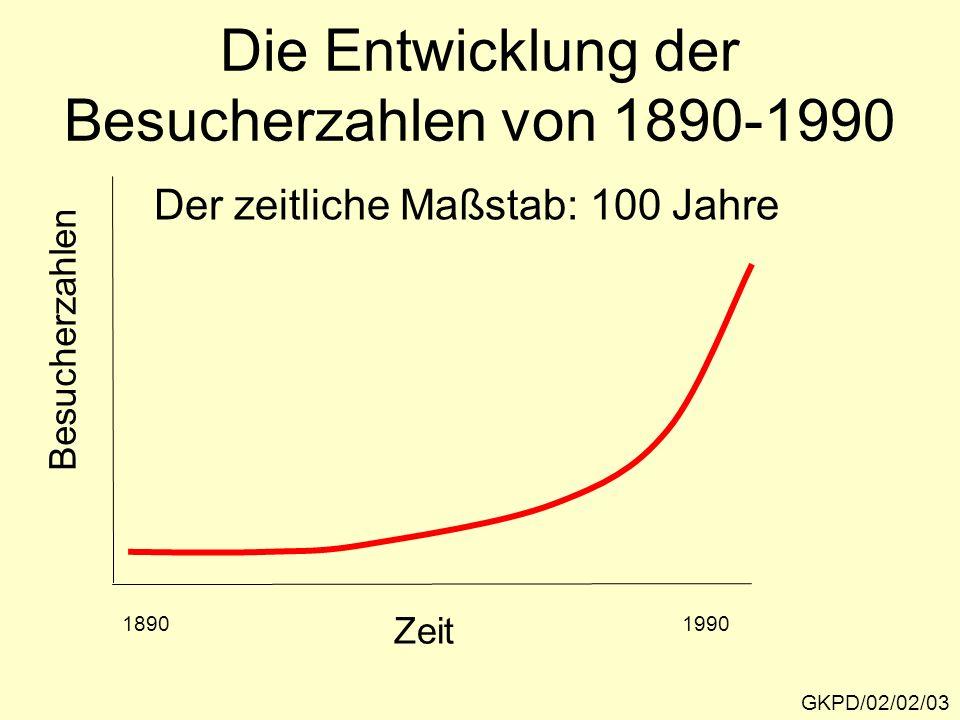 Die Entwicklung der Besucherzahlen von 1890-1990 GKPD/02/02/03 Besucherzahlen Zeit 18901990 Der zeitliche Maßstab: 100 Jahre