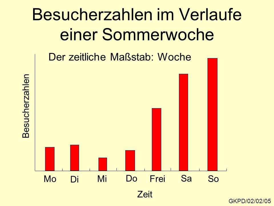 Besucherzahlen im Verlaufe einer Sommerwoche GKPD/02/02/05 Der zeitliche Maßstab: Woche Besucherzahlen Zeit Mo Di Mi Do Frei Sa So
