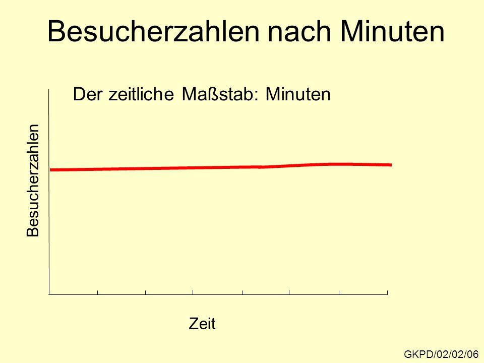 Schlussfolgerung: GKPD/02/02/07 Das Phänomen, das wir bei einer empirischen Datenaufnahme er- fassen, ist eine Funktion des zeit- lichen und räumlichen Maßstabs.