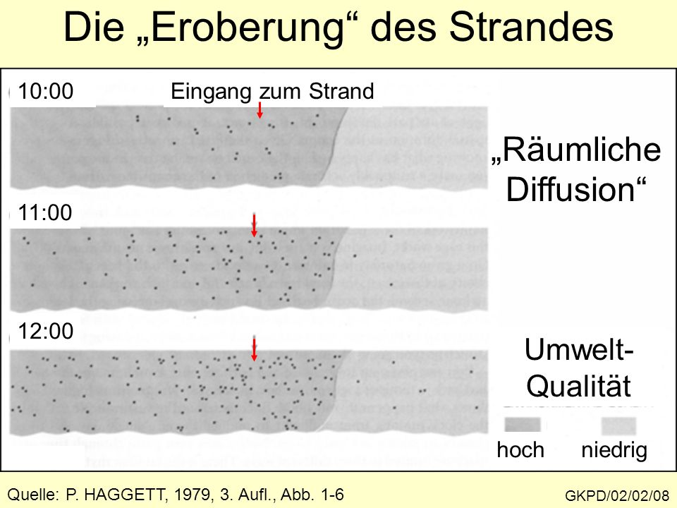 GKPD/02/02/08 Die Eroberung des Strandes 10:00 11:00 12:00 Umwelt- Qualität hochniedrig Quelle: P. HAGGETT, 1979, 3. Aufl., Abb. 1-6 Eingang zum Stran
