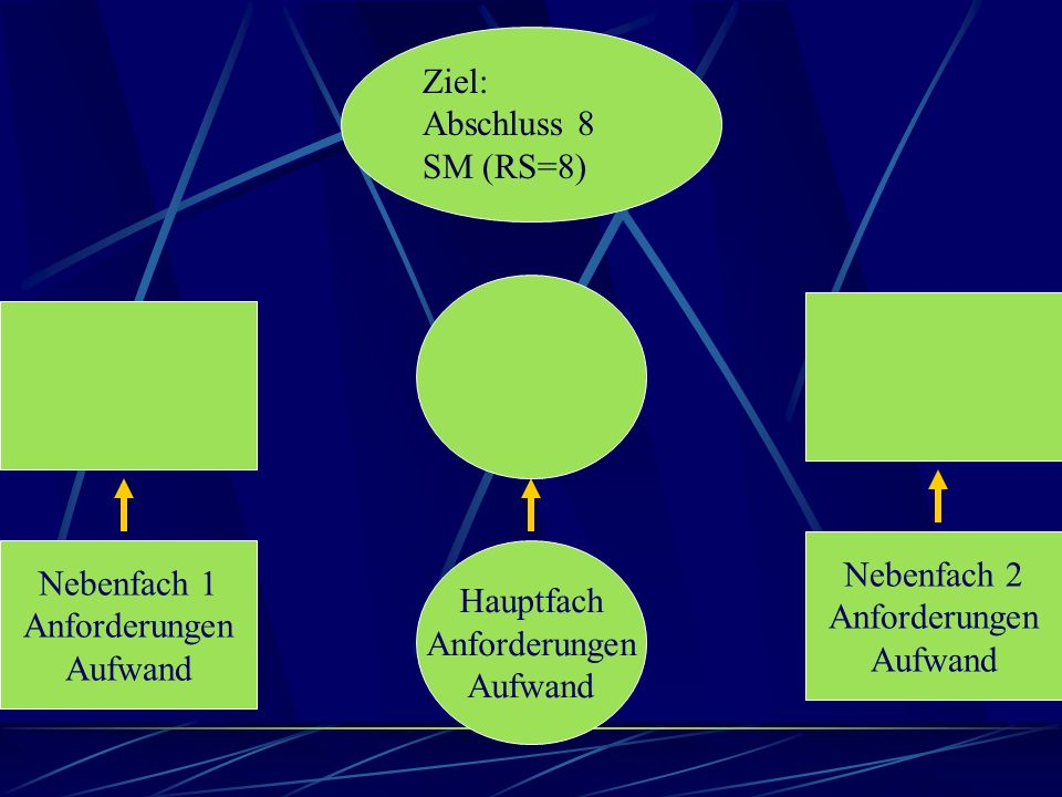 Ziel: Abschluss 8 SM (RS=8) Nebenfach 1 Anforderungen Aufwand Hauptfach Anforderungen Aufwand Nebenfach 2 Anforderungen Aufwand