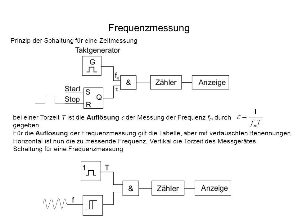 Frequenzmessung Prinzip der Schaltung für eine Zeitmessung bei einer Torzeit T ist die Auflösung der Messung der Frequenz f m durch gegeben.