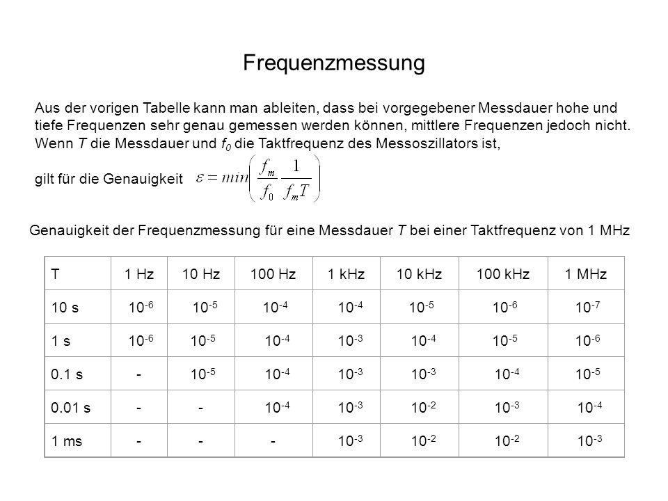 Frequenzmessung Genauigkeit der Frequenzmessung für eine Messdauer T bei einer Taktfrequenz von 1 MHz T1 Hz10 Hz100 Hz1 kHz10 kHz100 kHz1 MHz 10 s 10 -6 10 -5 10 -4 10 -5 10 -6 10 -7 1 s 10 -6 10 -5 10 -4 10 -3 10 -4 10 -5 10 -6 0.1 s- 10 -5 10 -4 10 -3 10 -4 10 -5 0.01 s-- 10 -4 10 -3 10 -2 10 -3 10 -4 1 ms--- 10 -3 10 -2 10 -3 Aus der vorigen Tabelle kann man ableiten, dass bei vorgegebener Messdauer hohe und tiefe Frequenzen sehr genau gemessen werden können, mittlere Frequenzen jedoch nicht.