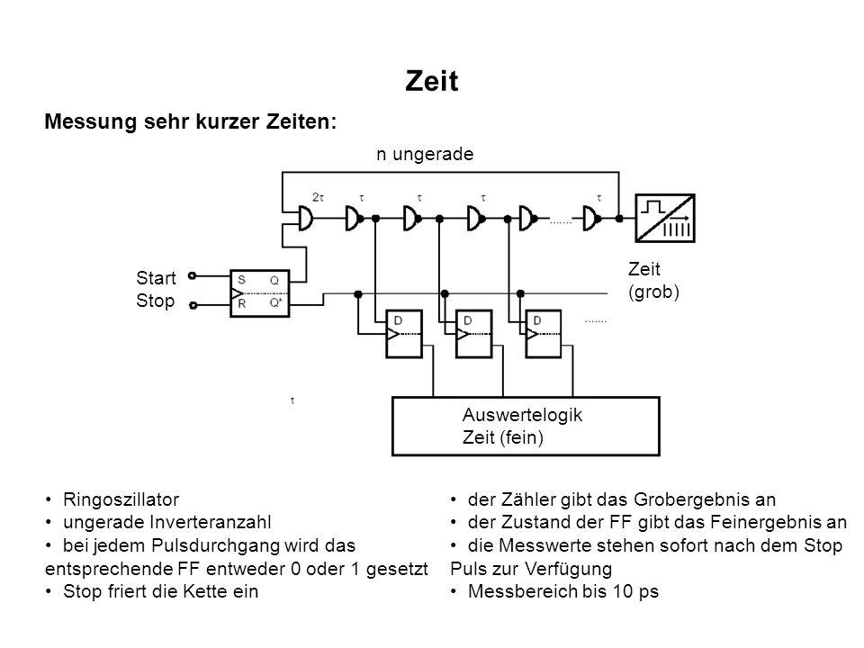 Zeit Messung der Periodendauer: Pulsdiagramm: Eingangssignal Komparator- ausgang Reset Gate Zählpulse Takt